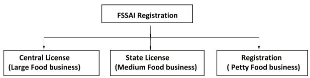types-of-fssai